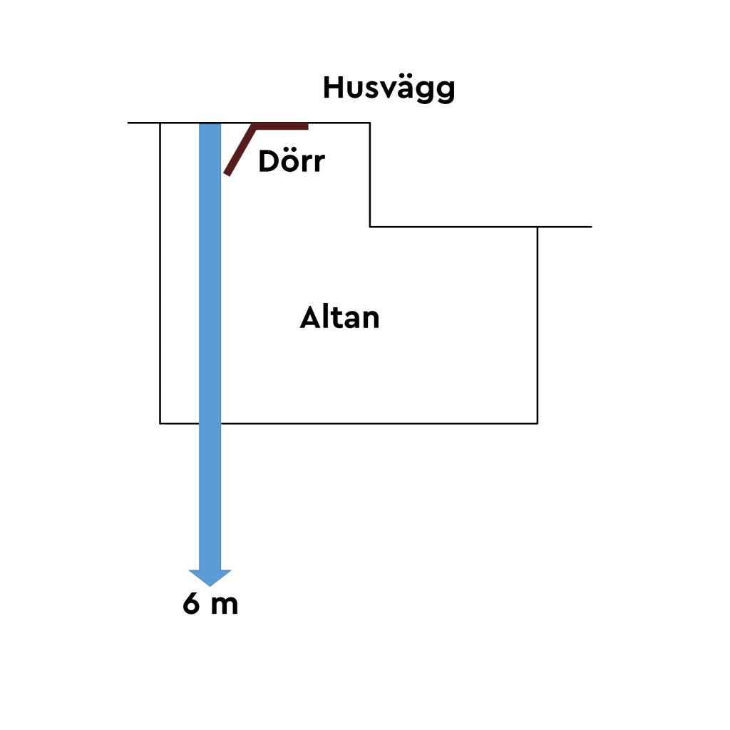Bild på hur man mäter altanen